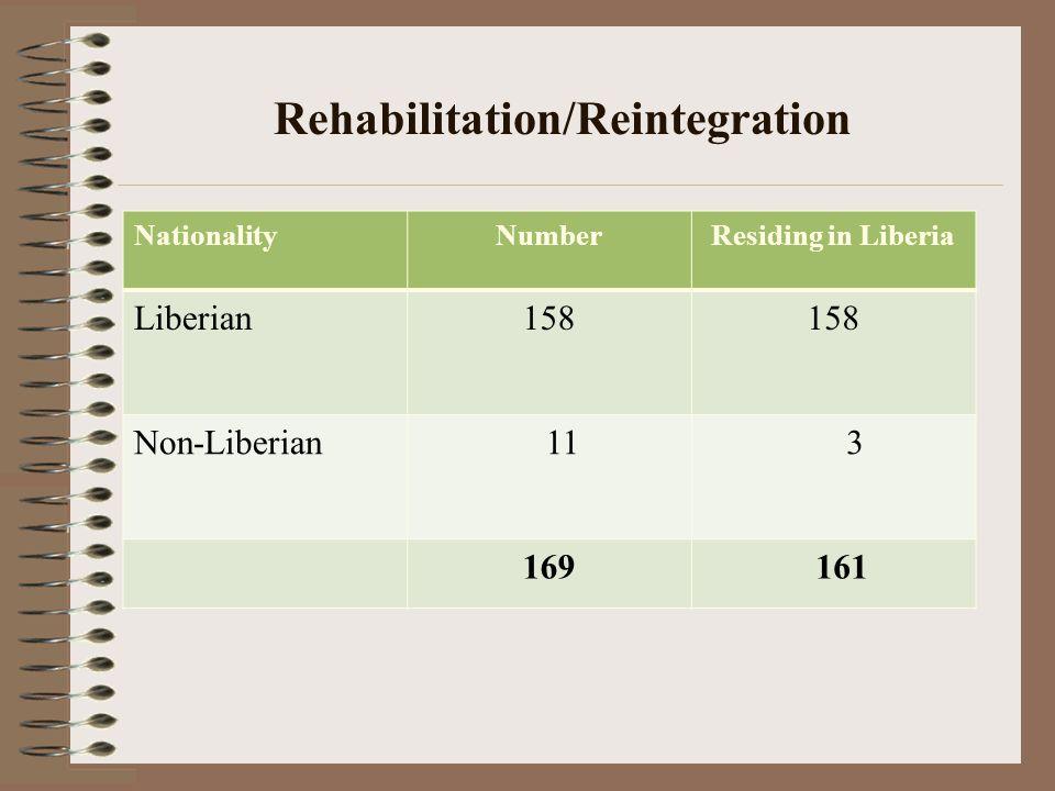 Rehabilitation/Reintegration NationalityNumberResiding in Liberia Liberian158 Non-Liberian 11 3 169 161