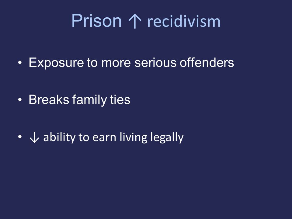 Prison ↑ recidivism Exposure to more serious offenders Breaks family ties ↓ ability to earn living legally