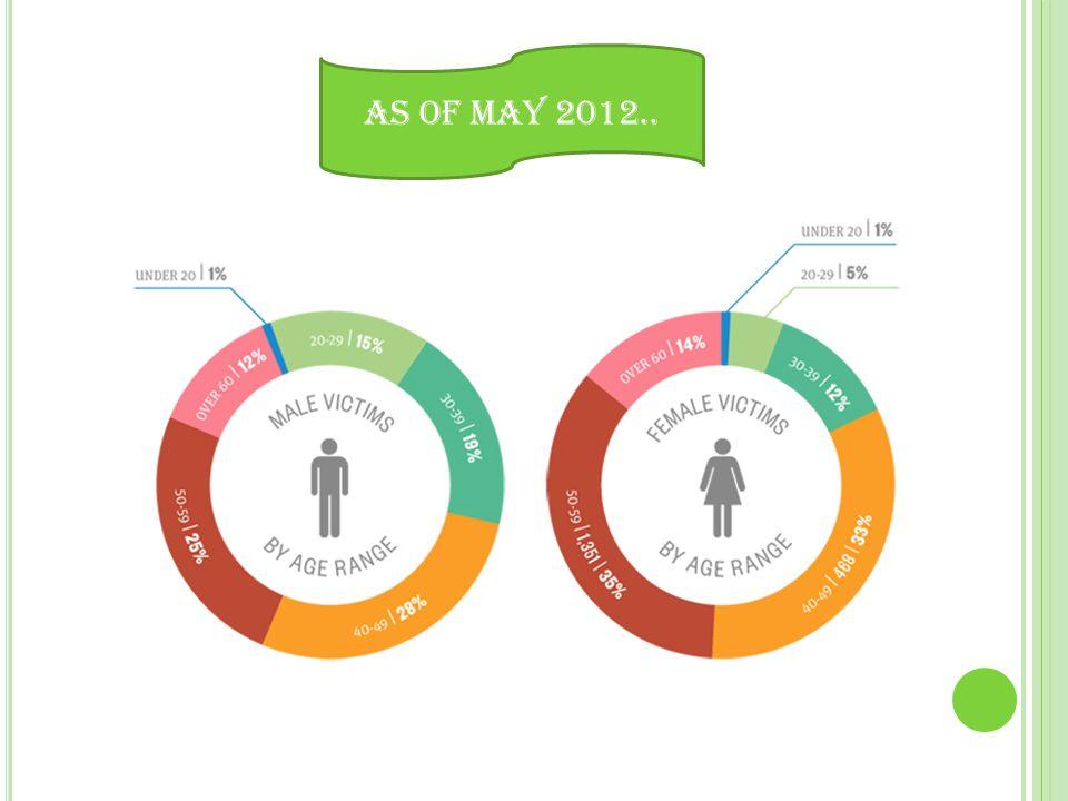 As of May 2012..