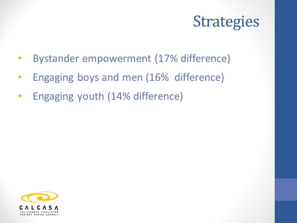 Bystander empowerment (17% difference) Engaging boys and men (16% difference) Engaging youth (14% difference)