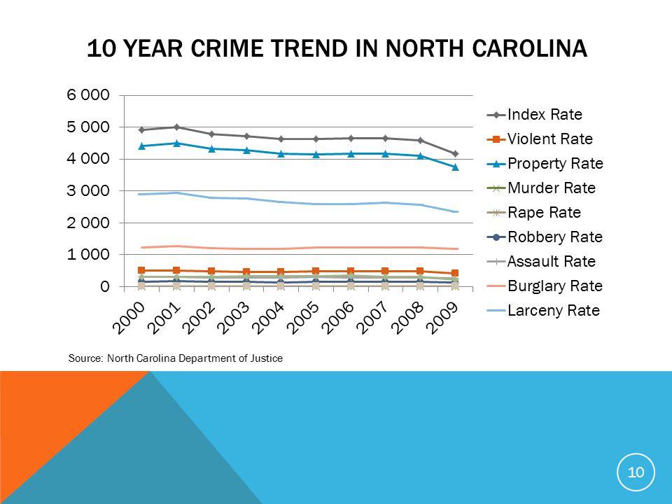 10 YEAR CRIME TREND IN NORTH CAROLINA 10 Source: North Carolina Department of Justice