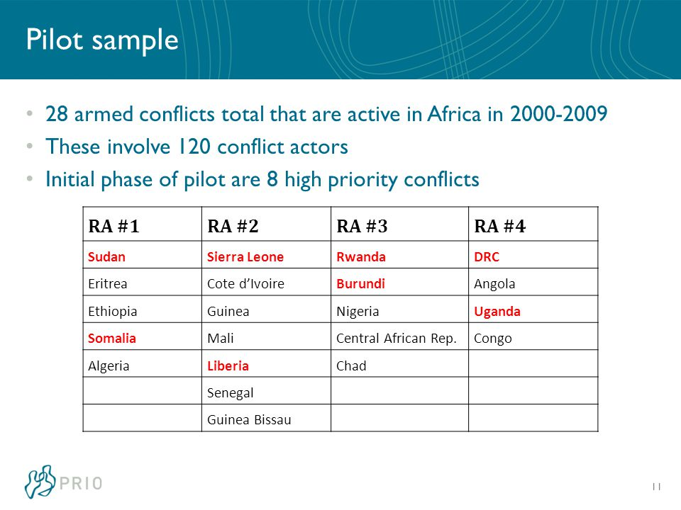 Pilot sample 28 armed conflicts total that are active in Africa in 2000-2009 These involve 120 conflict actors Initial phase of pilot are 8 high priority conflicts 11 RA #1RA #2RA #3RA #4 SudanSierra LeoneRwandaDRC EritreaCote d'IvoireBurundiAngola EthiopiaGuineaNigeriaUganda SomaliaMaliCentral African Rep.Congo AlgeriaLiberiaChad Senegal Guinea Bissau