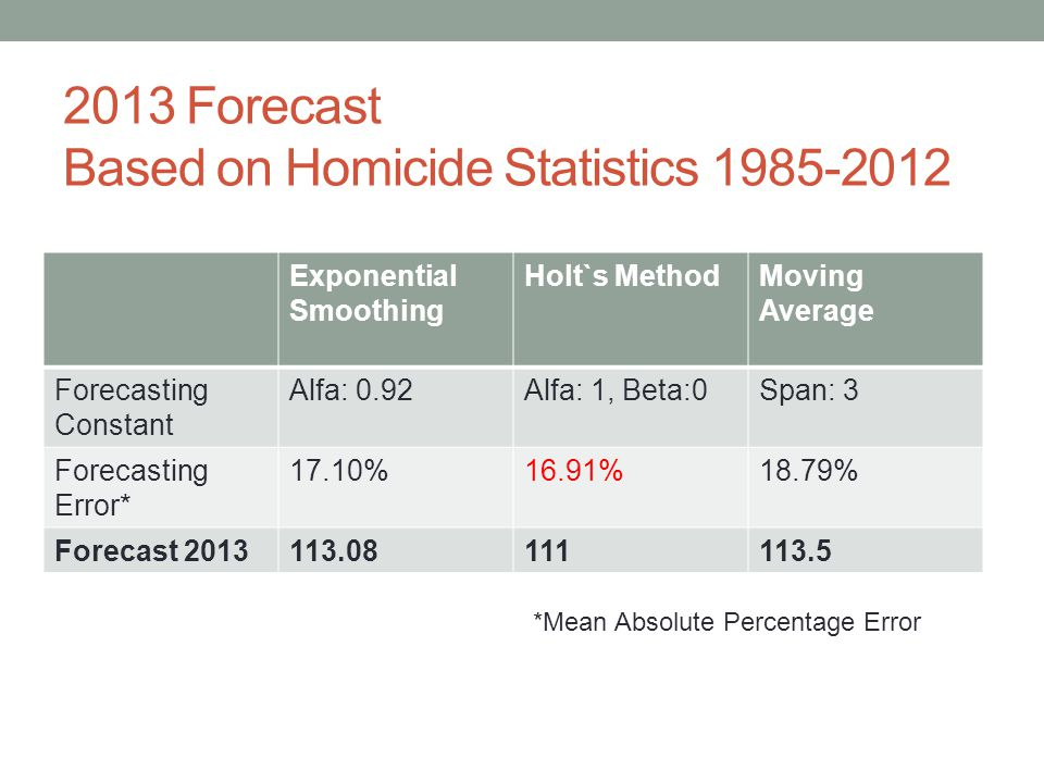 2013 Forecast Based on Homicide Statistics 1985-2012 Exponential Smoothing Holt`s MethodMoving Average Forecasting Constant Alfa: 0.92Alfa: 1, Beta:0Span: 3 Forecasting Error* 17.10%16.91%18.79% Forecast 2013113.08111113.5 *Mean Absolute Percentage Error