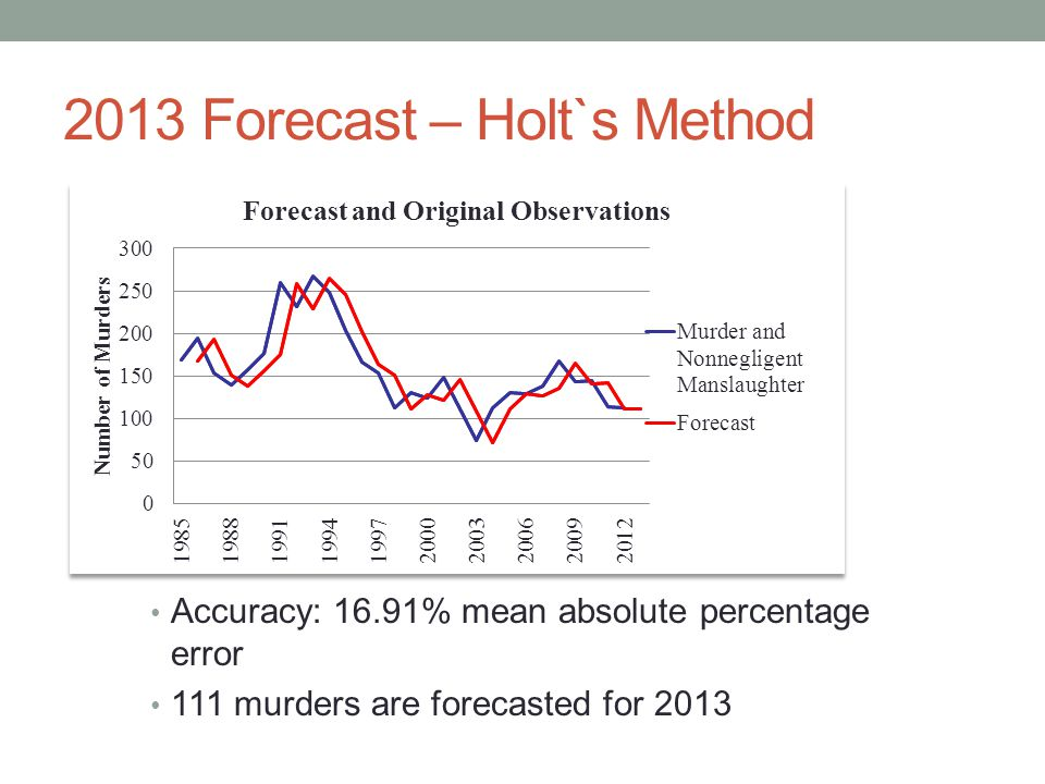 2013 Forecast – Holt`s Method Accuracy: 16.91% mean absolute percentage error 111 murders are forecasted for 2013