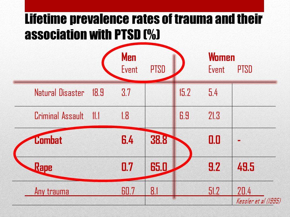 MenWomen EventPTSDEvent PTSD Natural Disaster18.93.715.25.4 Criminal Assault11.11.86.921.3 Combat6.438.80.0- Rape0.765.09.249.5 Any trauma60.78.151.220.4 Kessler et al (1995) Lifetime prevalence rates of trauma and their association with PTSD (%)