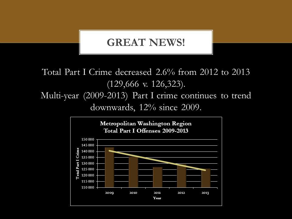 VIOLENT CRIME, 2012 v 2013