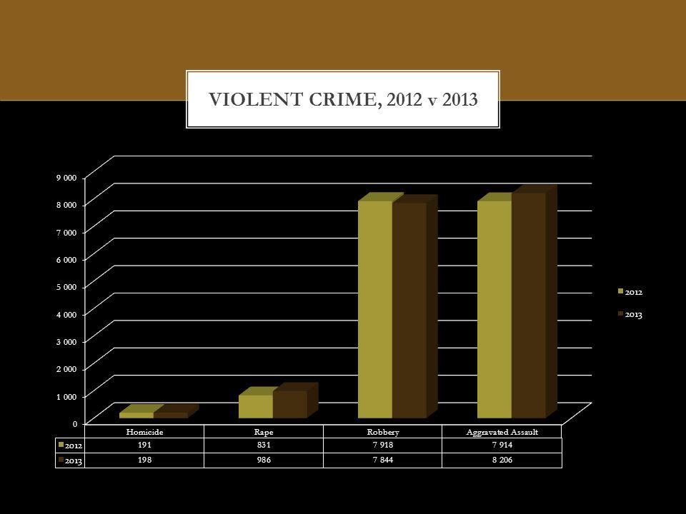 PROPERTY CRIME, 2012 v 2013
