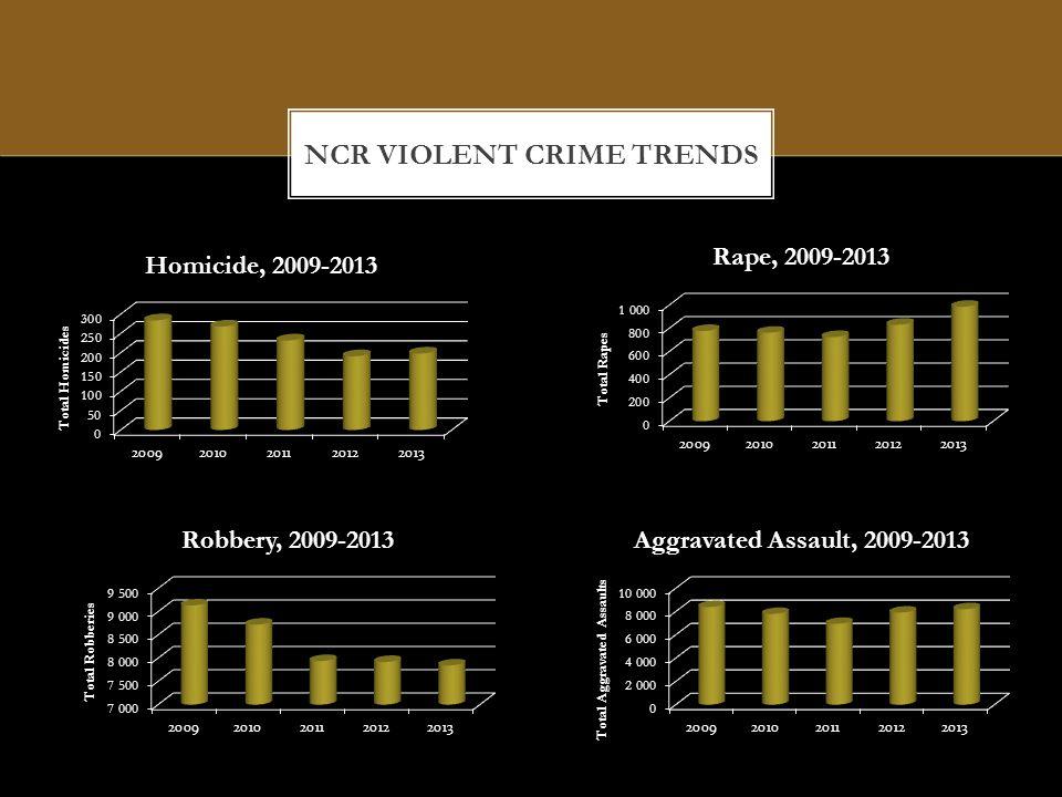 NCR VIOLENT CRIME TRENDS