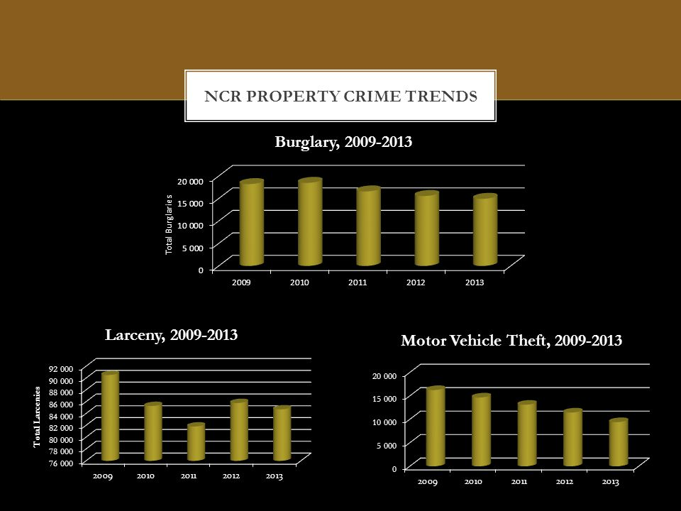 SUMMARY The crime rate per capita continues to decline, despite an increasing population.
