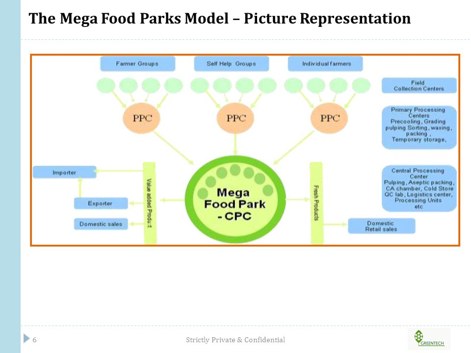 PROJECT OVERVIEW Greentech Mega Food Park Strictly Private & Confidential7