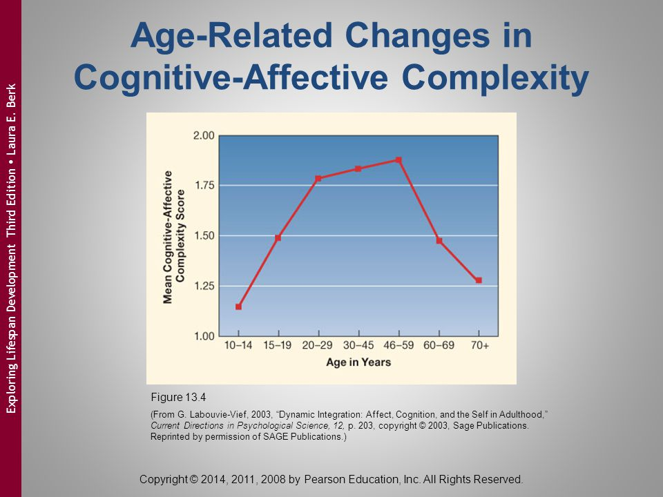 Age-Related Changes in Cognitive-Affective Complexity Figure 13.4 (From G.