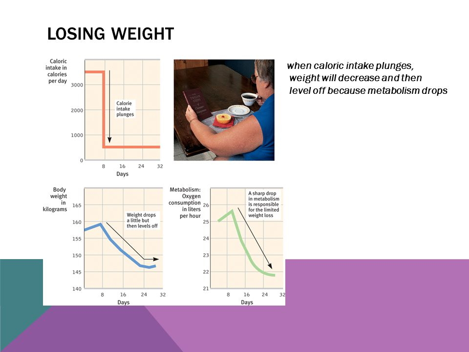 LOSING WEIGHT when caloric intake plunges, weight will decrease and then level off because metabolism drops