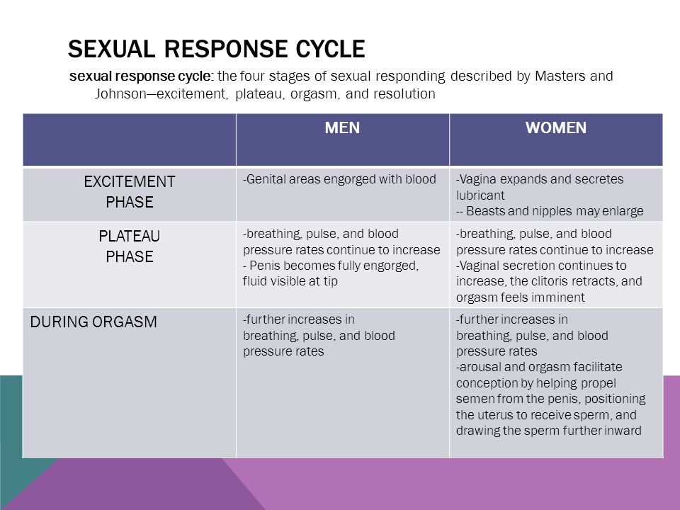 SEXUAL RESPONSE CYCLE sexual response cycle: the four stages of sexual responding described by Masters and Johnson—excitement, plateau, orgasm, and re