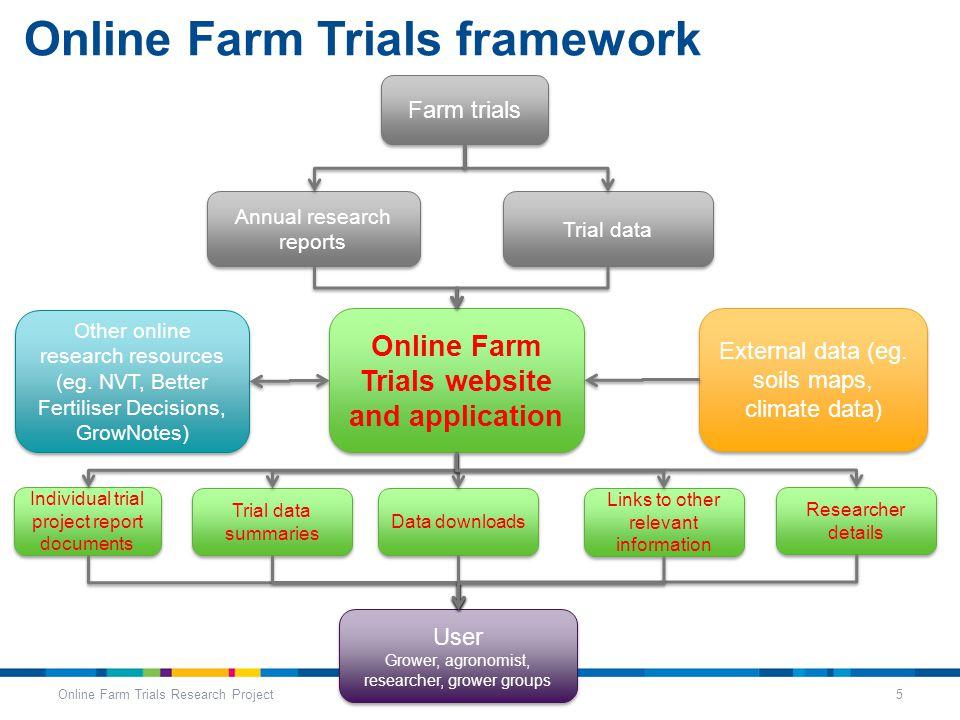 Online Farm Trials framework Online Farm Trials Research Project5 Farm trials Annual research reports Trial data Online Farm Trials website and application External data (eg.