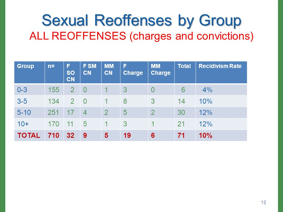 Sexual Reoffenses by Group Sexual Reoffenses by Group ALL REOFFENSES (charges and convictions) Groupn=F SO CN F SM CN MM CN F Charge MM Charge TotalRecidivism Rate 0-3155 20130 6 4% 3-5134 201831410% 5-102511742523012% 10+1701151312112% TOTAL71032951967110% 12