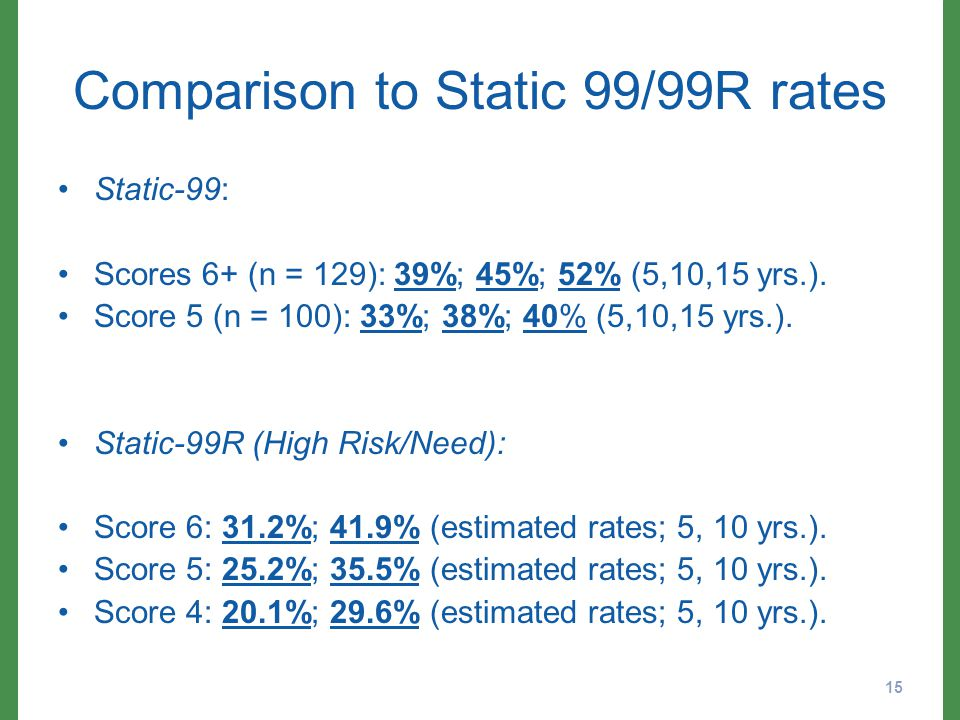 Comparison to Static 99/99R rates Static-99: Scores 6+ (n = 129): 39%; 45%; 52% (5,10,15 yrs.).