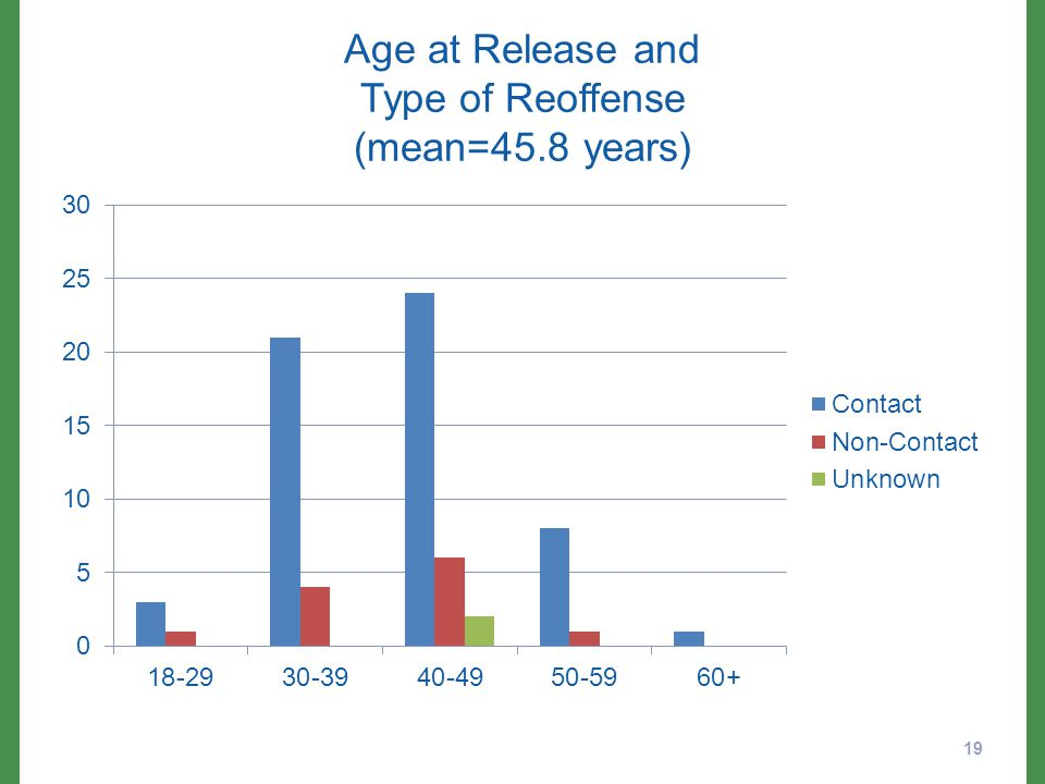 Age at Release and Type of Reoffense (mean=45.8 years) 19