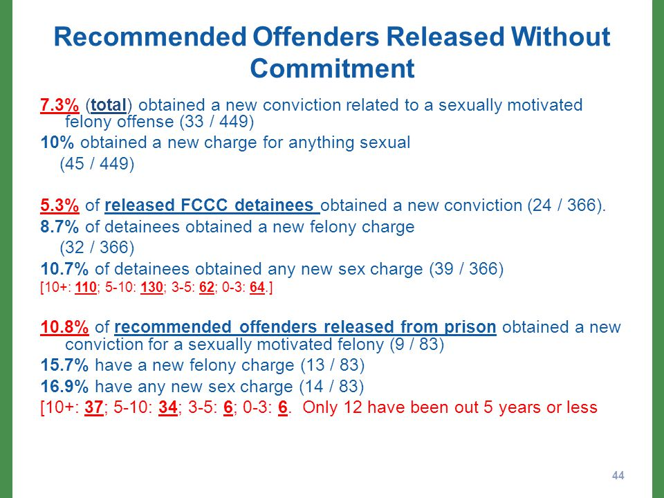 Recommended Offenders Released Without Commitment 7.3% (total) obtained a new conviction related to a sexually motivated felony offense (33 / 449) 10% obtained a new charge for anything sexual (45 / 449) 5.3% of released FCCC detainees obtained a new conviction (24 / 366).