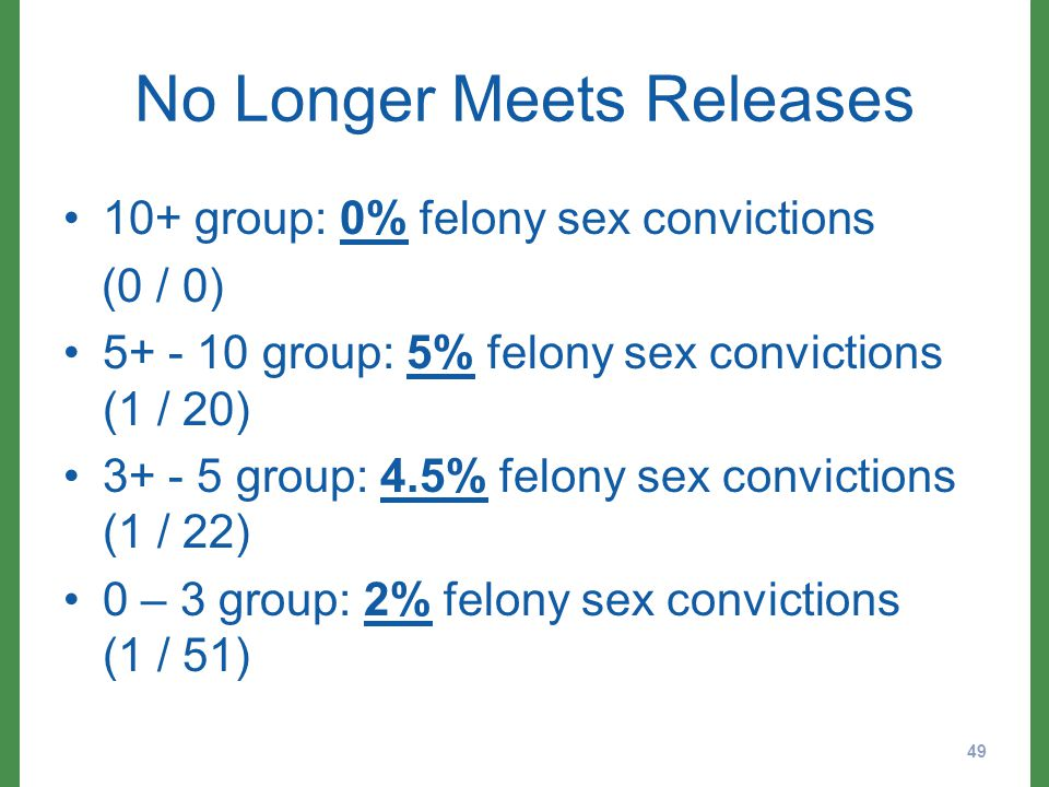 No Longer Meets Releases 10+ group: 0% felony sex convictions (0 / 0) 5+ - 10 group: 5% felony sex convictions (1 / 20) 3+ - 5 group: 4.5% felony sex convictions (1 / 22) 0 – 3 group: 2% felony sex convictions (1 / 51) 49