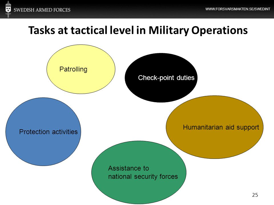 Tasks at tactical level in Military Operations 25 Patrolling Protection activities Assistance to national security forces Humanitarian aid support Che