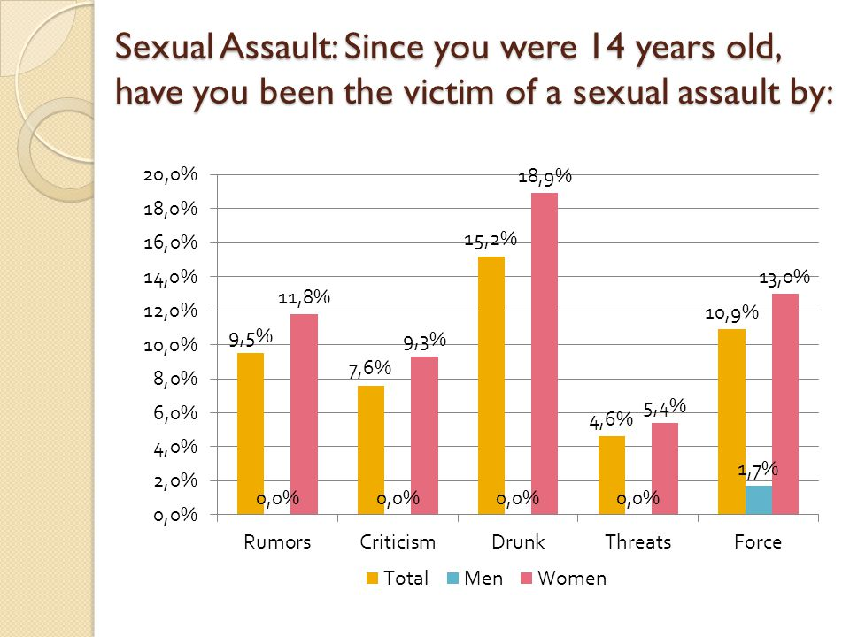 Sexual Assault: Since you were 14 years old, have you been the victim of a sexual assault by:
