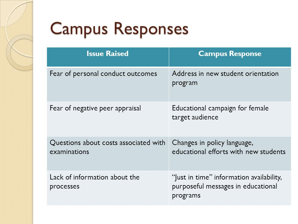 Campus Responses Issue RaisedCampus Response Fear of personal conduct outcomesAddress in new student orientation program Fear of negative peer appraisalEducational campaign for female target audience Questions about costs associated with examinations Changes in policy language, educational efforts with new students Lack of information about the processes Just in time information availability, purposeful messages in educational programs
