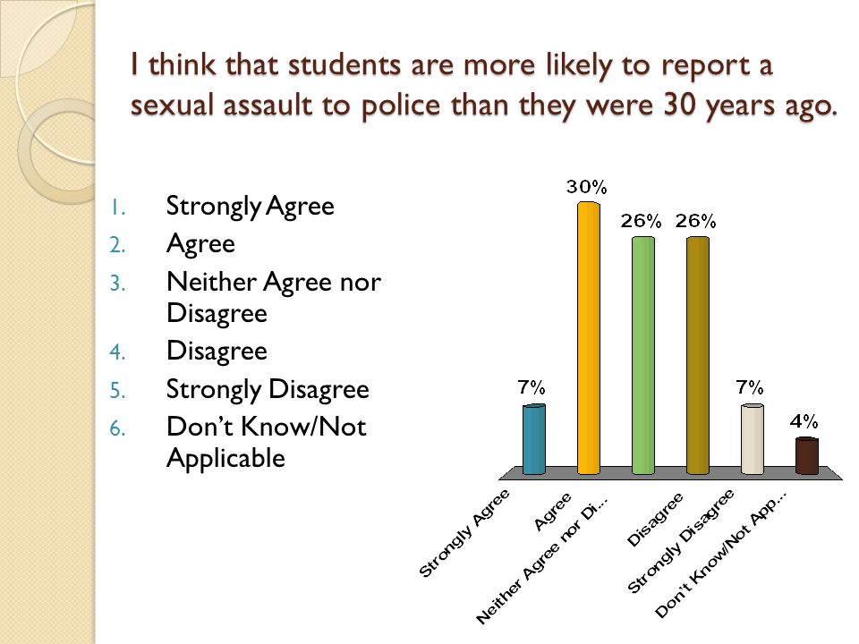 I think that students are more likely to report a sexual assault to police than they were 30 years ago.