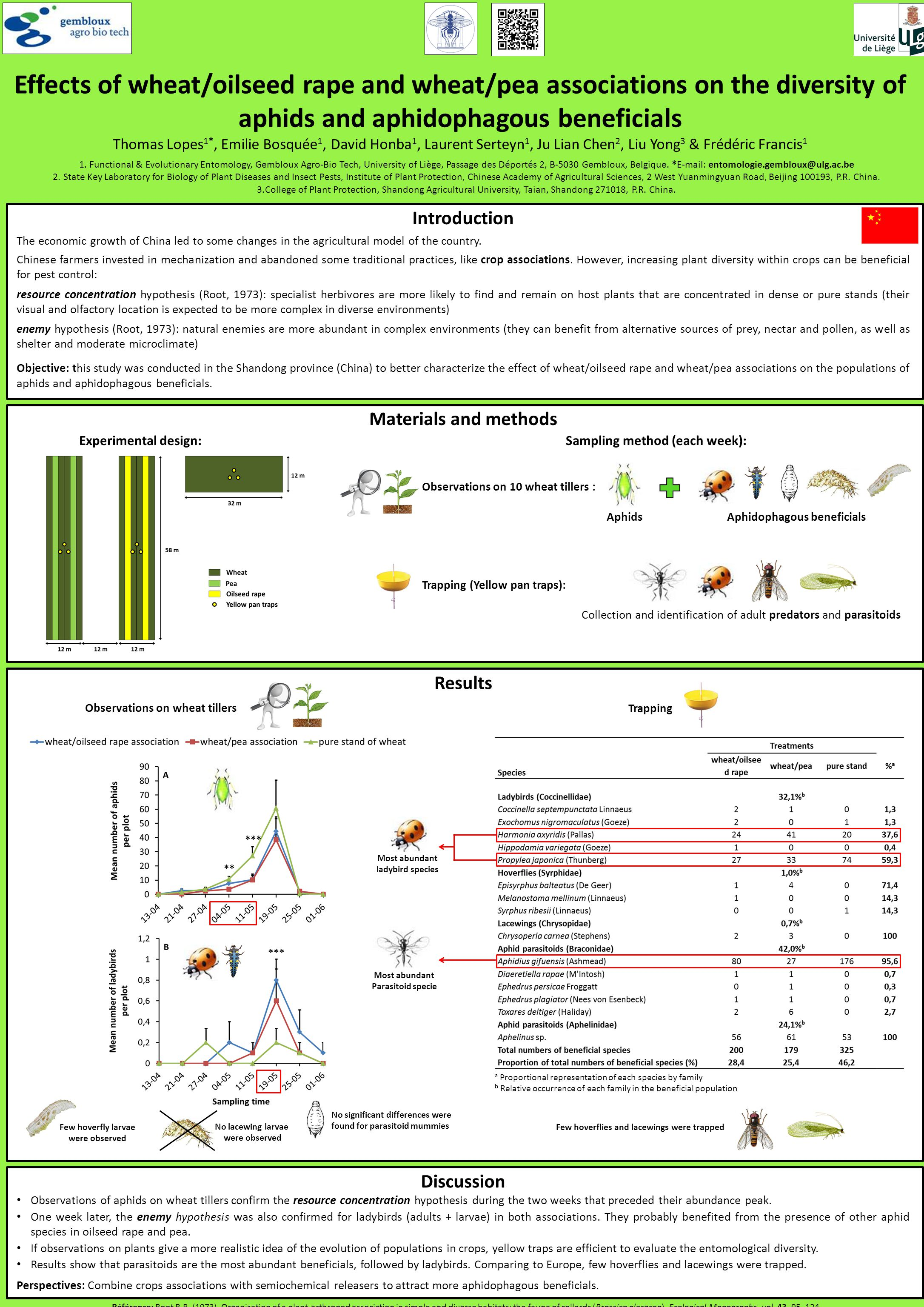 Effects of wheat/oilseed rape and wheat/pea associations on the diversity of aphids and aphidophagous beneficials Thomas Lopes 1*, Emilie Bosquée 1, David Honba 1, Laurent Serteyn 1, Ju Lian Chen 2, Liu Yong 3 & Frédéric Francis 1 1.