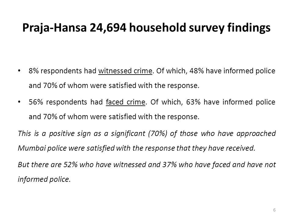 Praja-Hansa 24,694 household survey findings 8% respondents had witnessed crime.