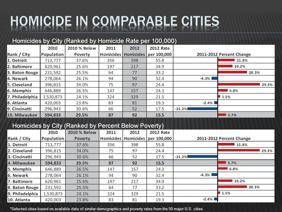 Homicides by City (Ranked by Homicide Rate per 100,000) Homicides by City (Ranked by Percent Below Poverty) *Selected cities based on available data of similar demographics and poverty rates from the 50 major U.S.