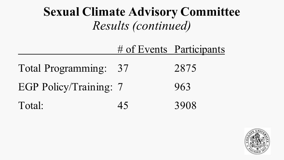 Sexual Climate Advisory Committee Results (continued) # of EventsParticipants Total Programming:372875 EGP Policy/Training:7963 Total:45 3908