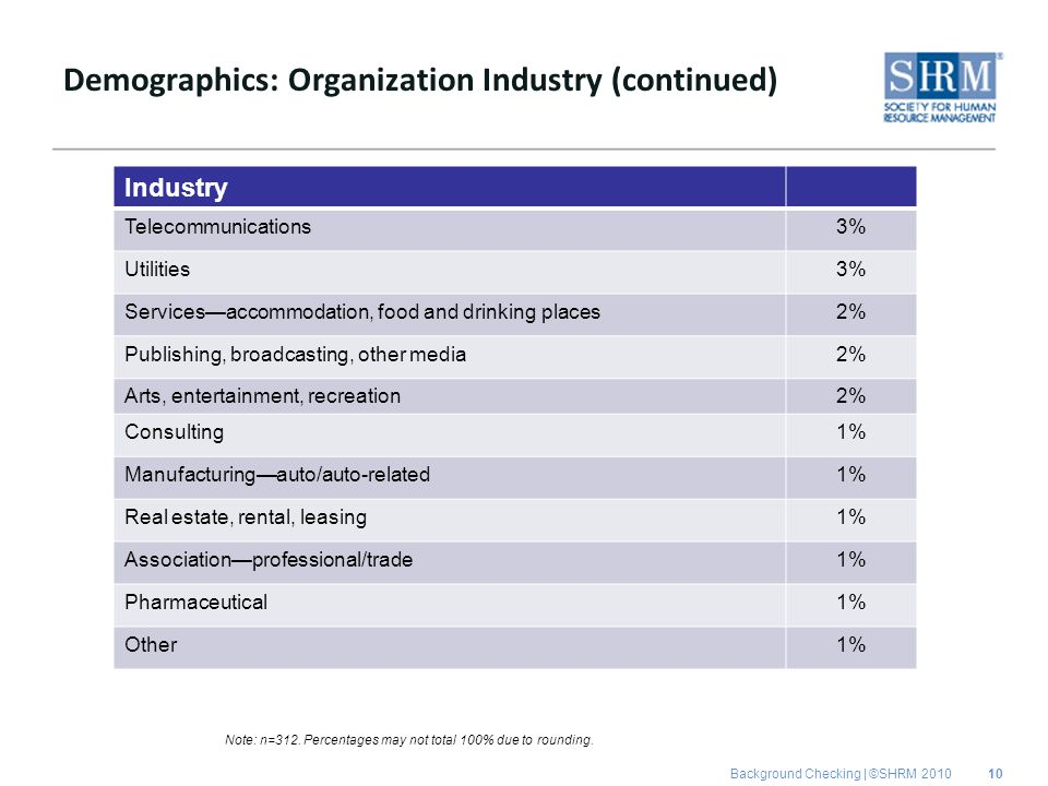 Background Checking | ©SHRM 2010 Demographics: Organization Industry (continued) Industry Telecommunications3% Utilities3% Services—accommodation, foo