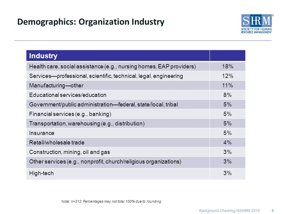 Background Checking | ©SHRM 2010 Demographics: Organization Industry Industry Health care, social assistance (e.g., nursing homes, EAP providers)18% S