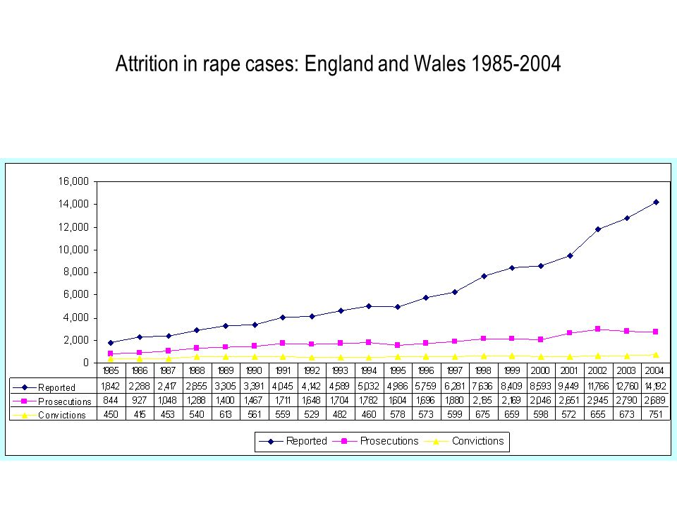 Attrition in rape cases: England and Wales 1985-2004