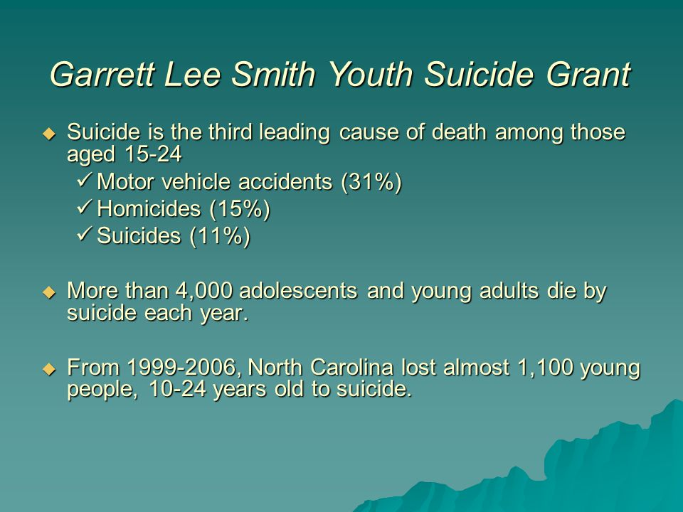  Suicide is the third leading cause of death among those aged 15-24 Motor vehicle accidents (31%) Motor vehicle accidents (31%) Homicides (15%) Homicides (15%) Suicides (11%) Suicides (11%)  More than 4,000 adolescents and young adults die by suicide each year.