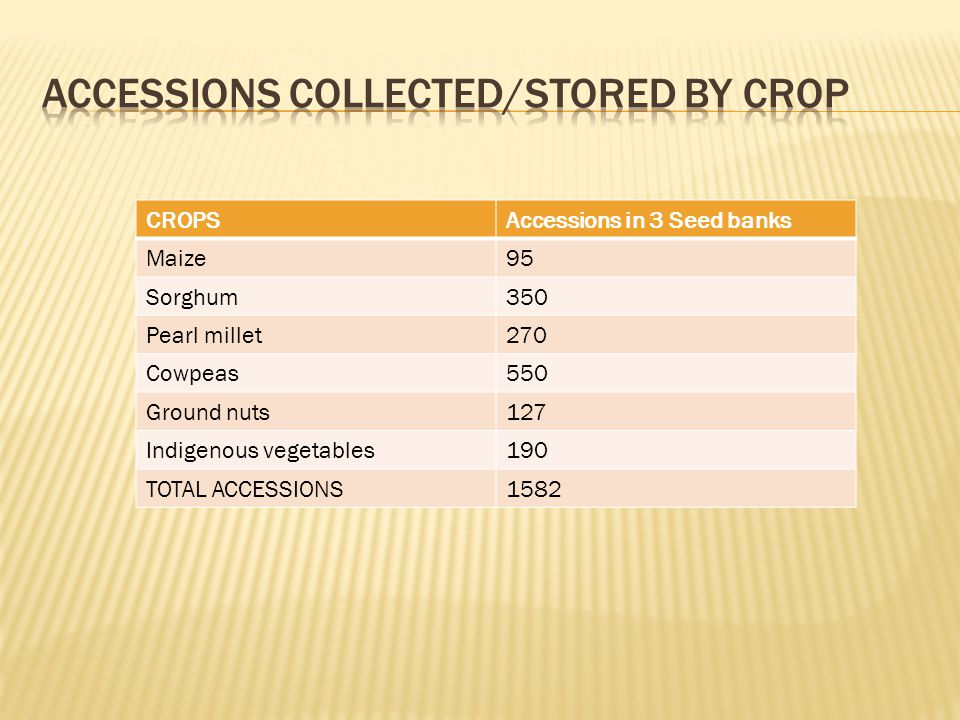 CROPSAccessions in 3 Seed banks Maize95 Sorghum350 Pearl millet270 Cowpeas550 Ground nuts127 Indigenous vegetables190 TOTAL ACCESSIONS1582