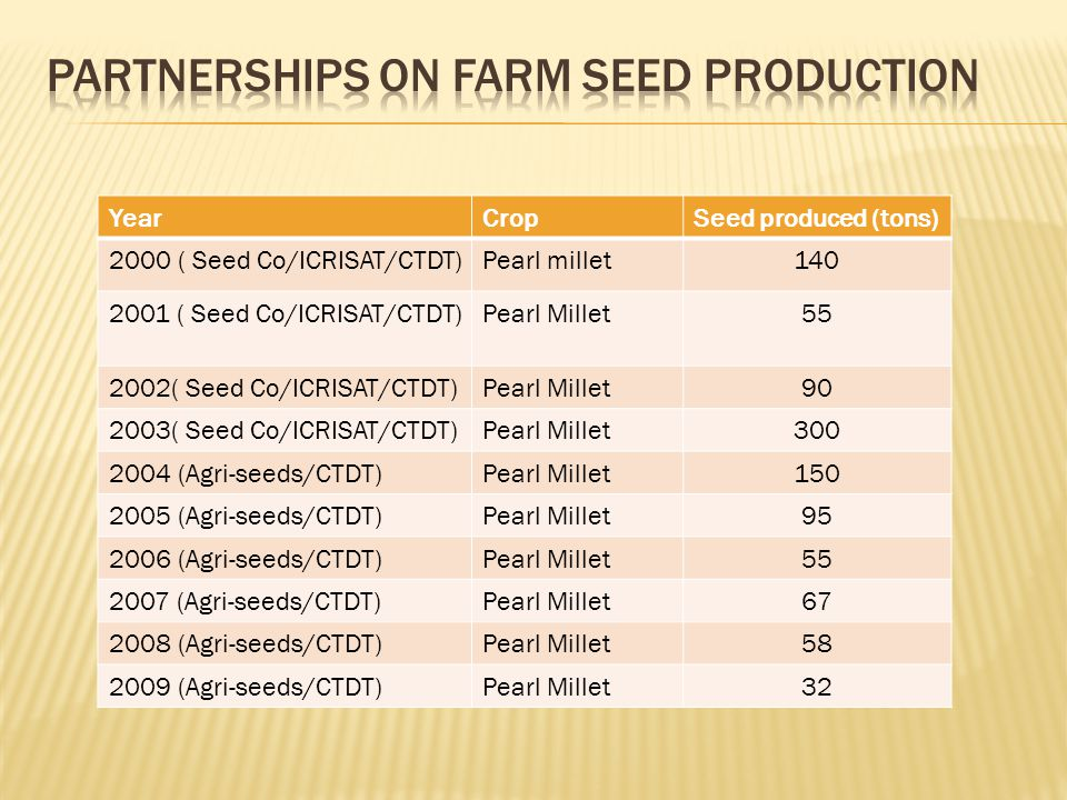 YearCropSeed produced (tons) 2000 ( Seed Co/ICRISAT/CTDT)Pearl millet140 2001 ( Seed Co/ICRISAT/CTDT)Pearl Millet55 2002( Seed Co/ICRISAT/CTDT)Pearl Millet90 2003( Seed Co/ICRISAT/CTDT)Pearl Millet300 2004 (Agri-seeds/CTDT)Pearl Millet150 2005 (Agri-seeds/CTDT)Pearl Millet95 2006 (Agri-seeds/CTDT)Pearl Millet55 2007 (Agri-seeds/CTDT)Pearl Millet67 2008 (Agri-seeds/CTDT)Pearl Millet58 2009 (Agri-seeds/CTDT)Pearl Millet32