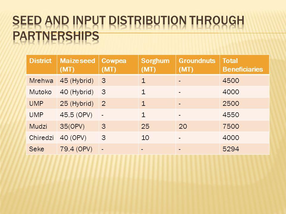 DistrictMaize seed (MT) Cowpea (MT) Sorghum (MT) Groundnuts (MT) Total Beneficiaries Mrehwa45 (Hybrid)31-4500 Mutoko40 (Hybrid)31-4000 UMP25 (Hybrid)21-2500 UMP45.5 (OPV)-1-4550 Mudzi35(OPV)325207500 Chiredzi40 (OPV)310-4000 Seke79.4 (OPV)---5294