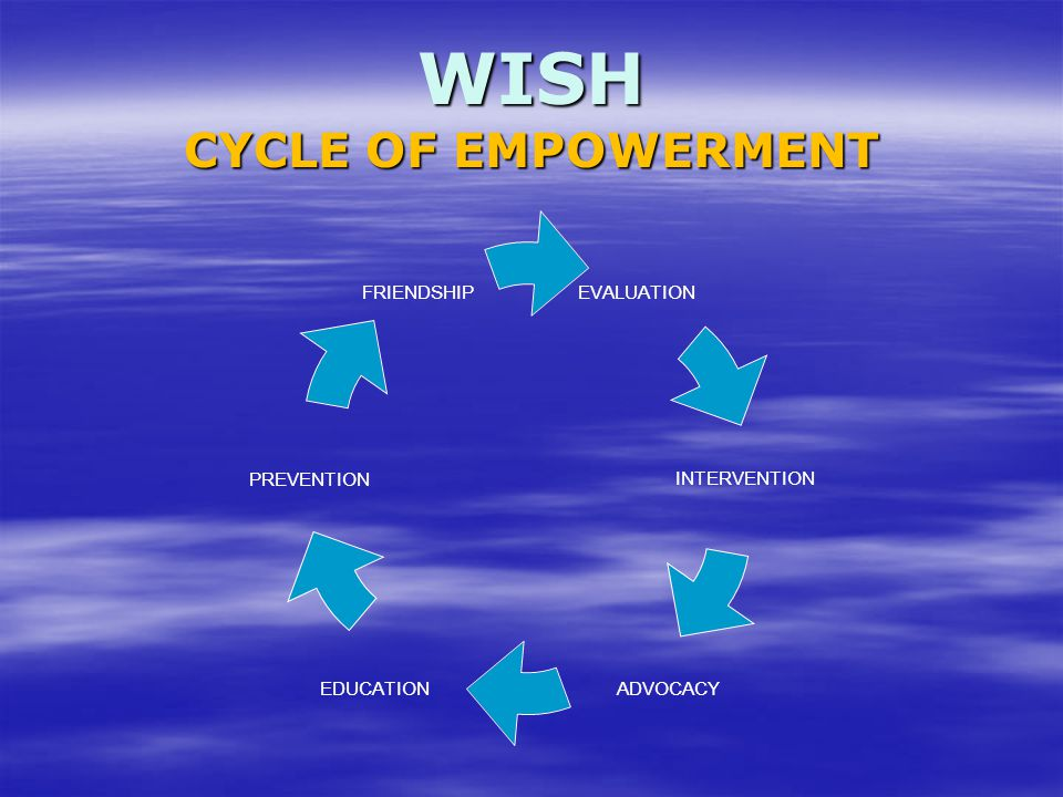 EVALUATION INTERVENTION ADVOCACY EDUCATION PREVENTION FRIENDSHIP WISH CYCLE OF EMPOWERMENT