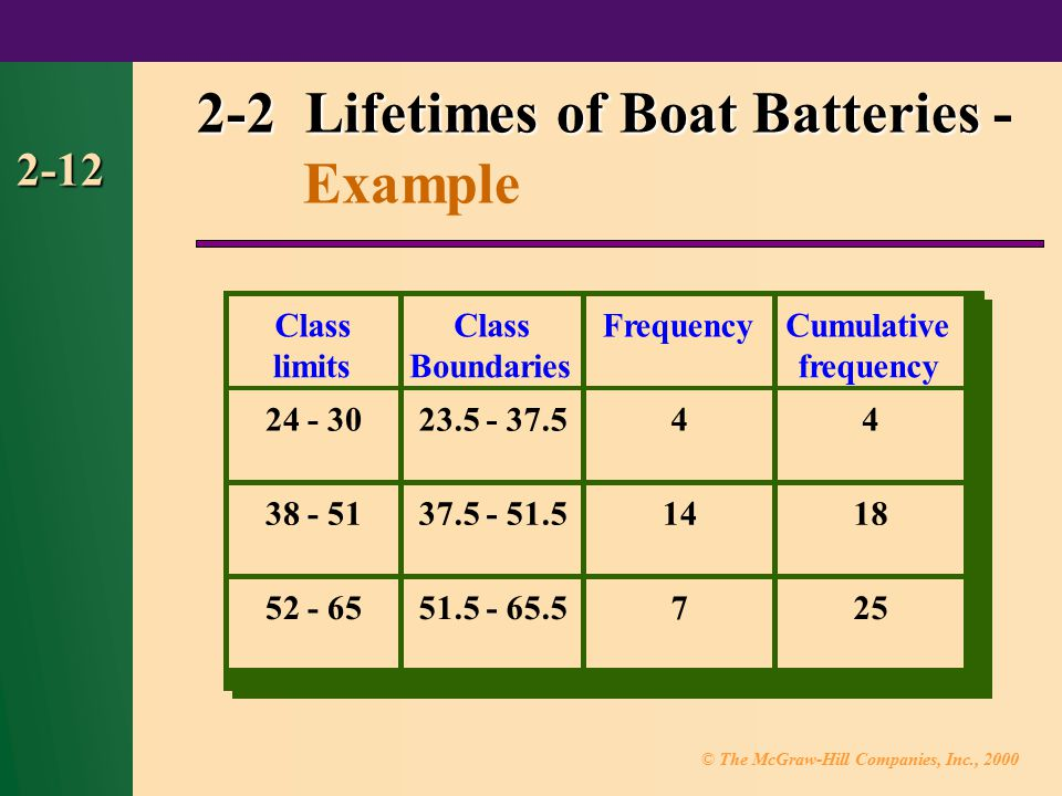 © The McGraw-Hill Companies, Inc., 2000 2-12 2-2 Lifetimes of Boat Batteries 2-2 Lifetimes of Boat Batteries - Example Class limits Class Boundaries Cumulative 24 - 3023.5 - 37.544 38 - 5137.5 - 51.51418 52 - 6551.5 - 65.5725 frequency Frequency