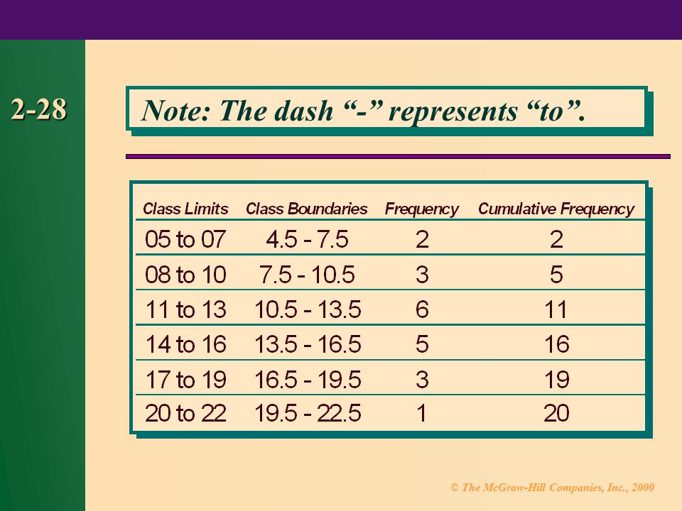 © The McGraw-Hill Companies, Inc., 2000 2-28 Note: The dash - represents to .