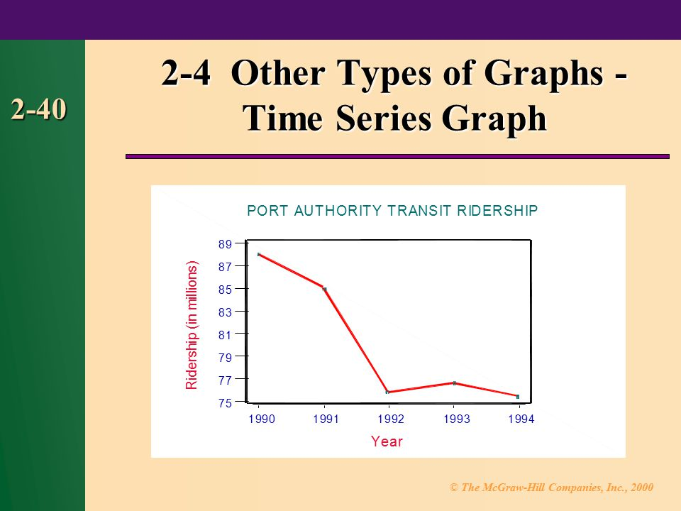 © The McGraw-Hill Companies, Inc., 2000 2-40 2-4 Other Types of Graphs - Time Series Graph 19941993199219911990 89 87 85 83 81 79 77 75 Year R i d e r s h i p ( i n m i l l i o n s ) PORT AUTHORITY TRANSIT RIDERSHIP