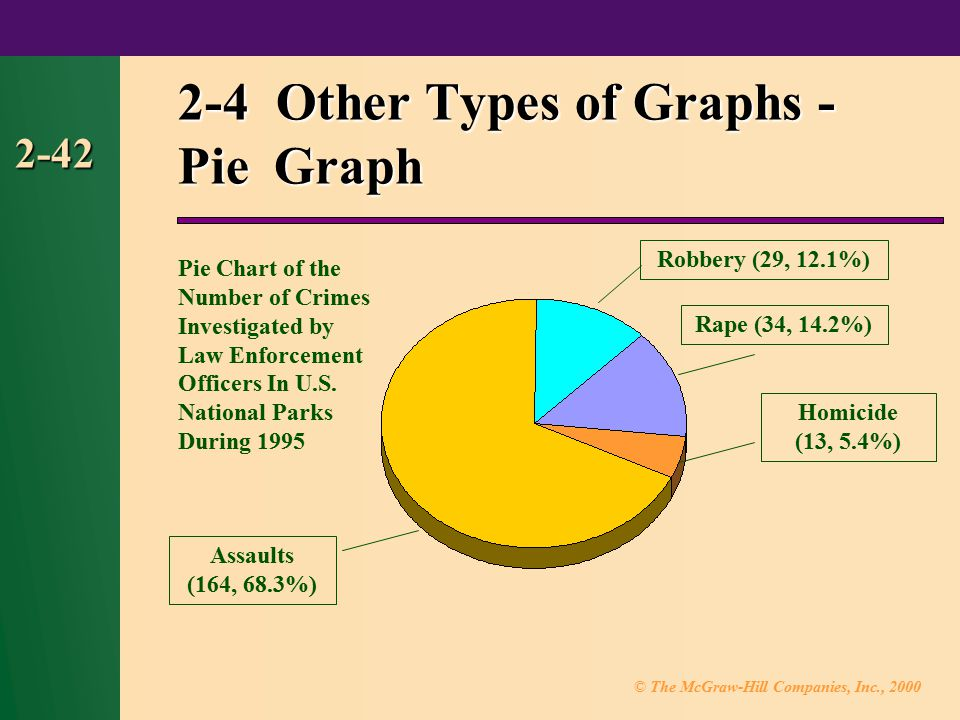 © The McGraw-Hill Companies, Inc., 2000 2-42 2-4 Other Types of Graphs - Pie Graph Robbery (29, 12.1%) Rape (34, 14.2%) Assaults (164, 68.3%) Homicide (13, 5.4%) Pie Chart of the Number of Crimes Investigated by Law Enforcement Officers In U.S.