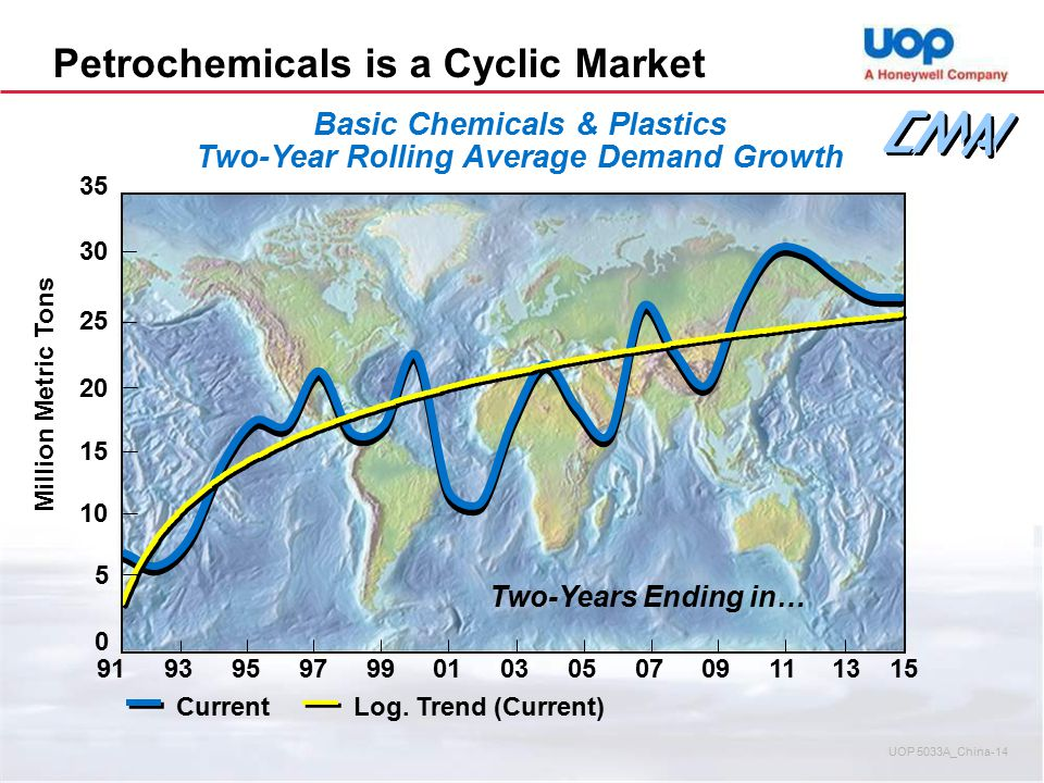 Basic Chemicals & Plastics Two-Year Rolling Average Demand Growth CurrentLog. Trend (Current) Million Metric Tons Two-Years Ending in… 0 5 10 15 20 25