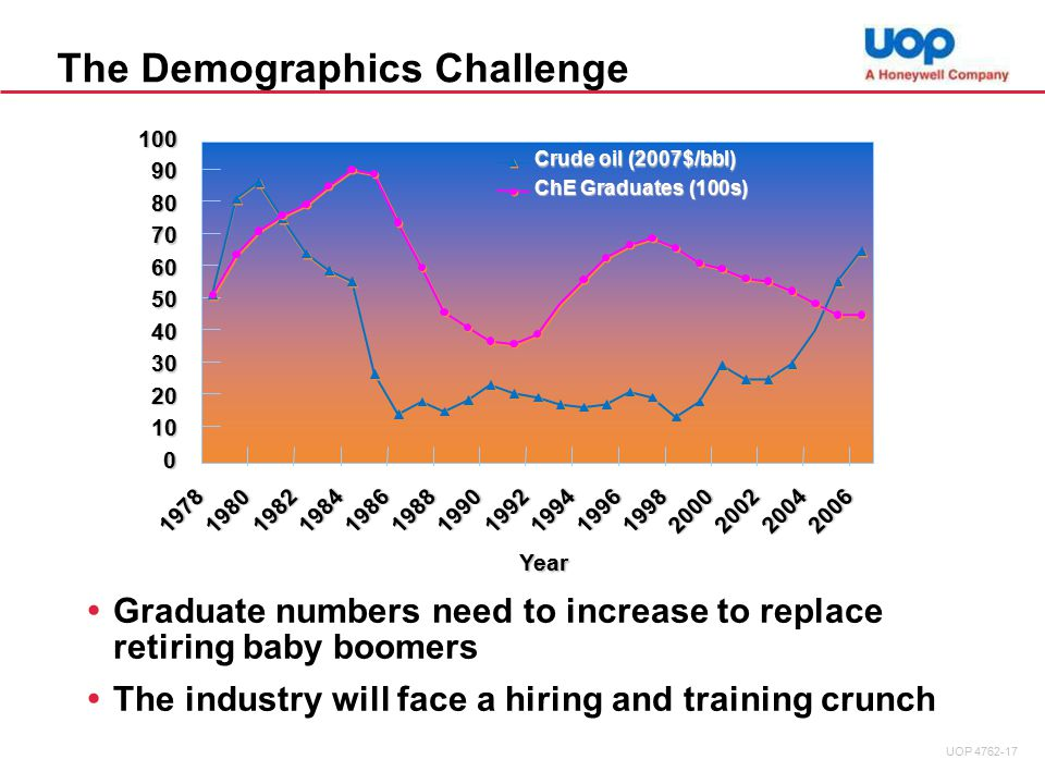 The Demographics Challenge  Graduate numbers need to increase to replace retiring baby boomers  The industry will face a hiring and training crunch 0 10 20 30 40 50 60 70 80 90 100 1978 1980 1982 1984 1986 1988 19901992 1994 19961998 2000 200220042006 Year Crude oil (2007$/bbl) ChE Graduates (100s) UOP 4762-17