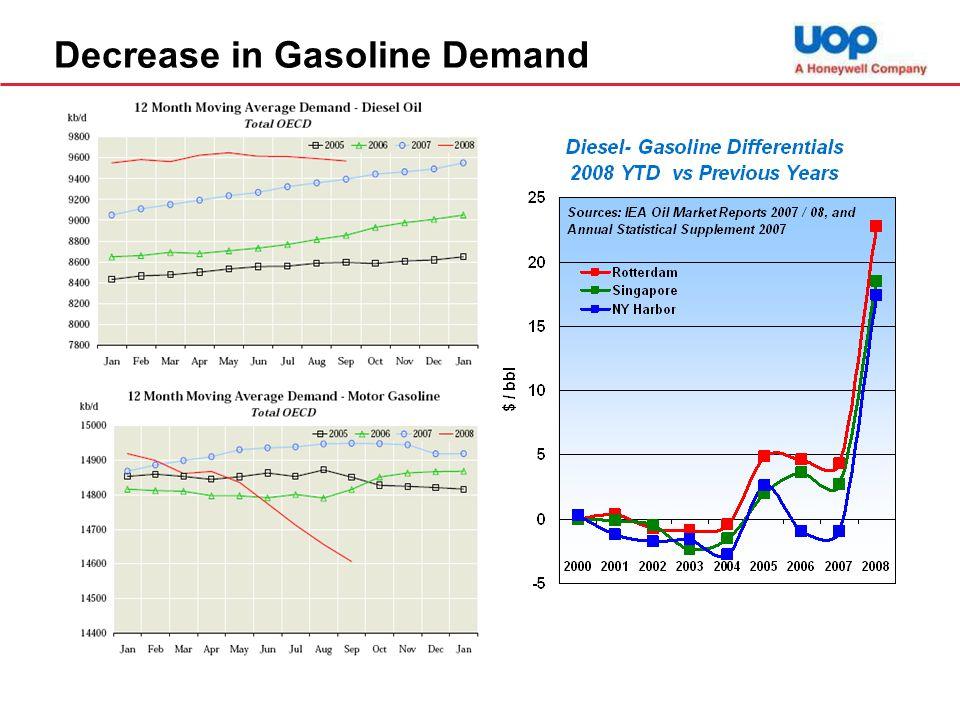 Decrease in Gasoline Demand