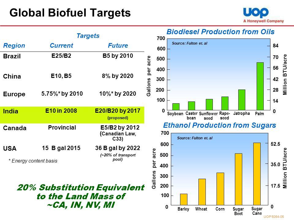 Ethanol Production from Sugars 300 Million BTU/acre 0 35.0 17.5 52.5 600 700 Gallons per acre 100 200 500 400 0 BarleyWheatCorn Sugar Beet Sugar Cane Source: Fulton et.