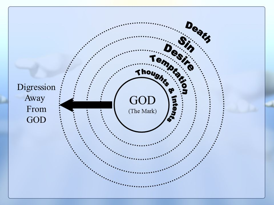 GOD (The Mark) Digression Away From GOD