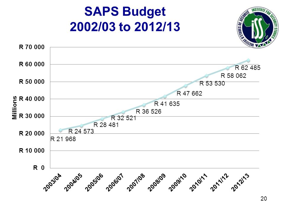 SAPS Budget 2002/03 to 2012/13 20