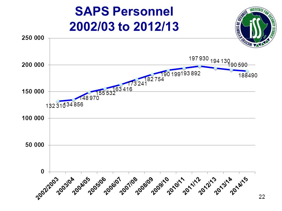 SAPS Personnel 2002/03 to 2012/13 22